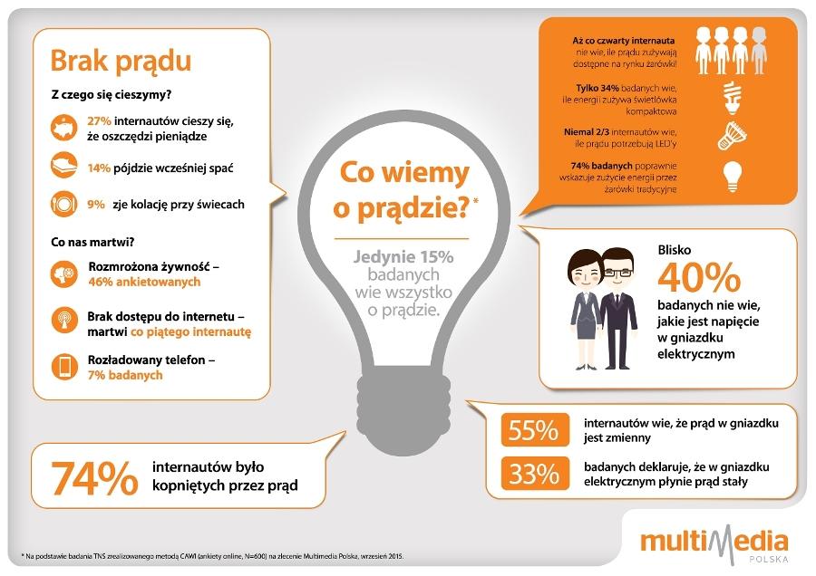 Co Polacy wiedzą o prądzie? INFOGRAFIKA