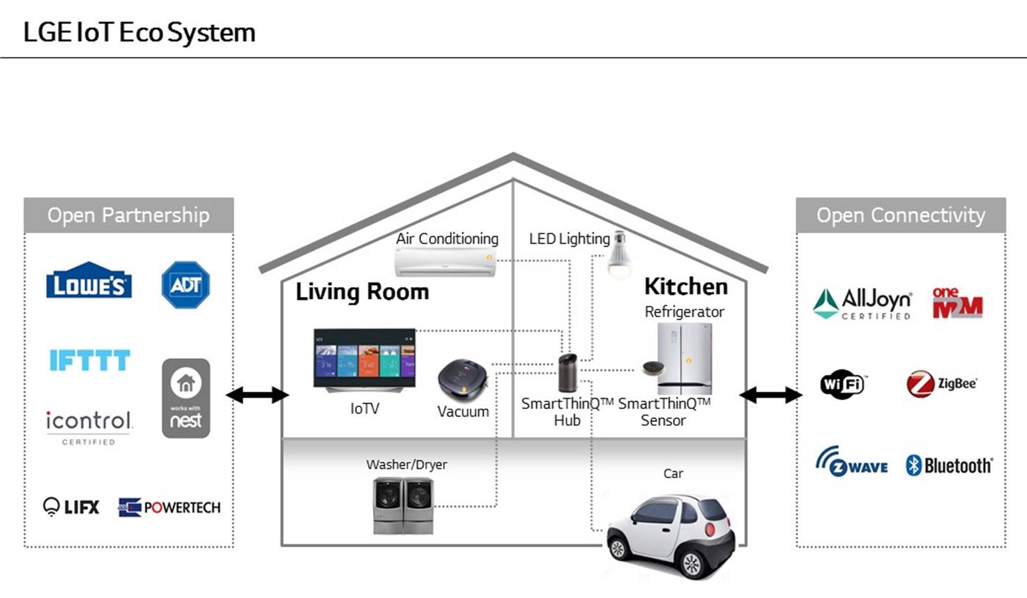 LG internet of things Ecosystem