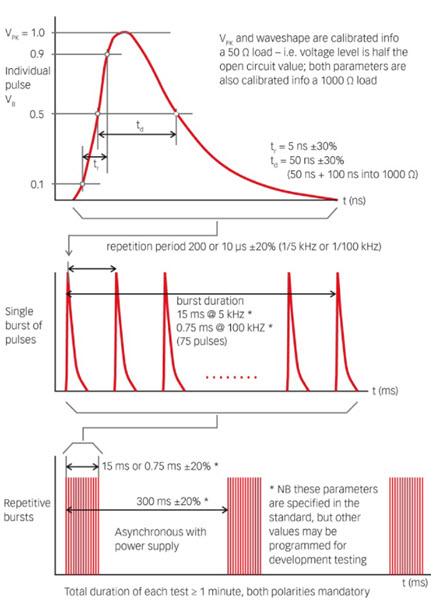 Przebiegi zakłóceniowe BURST (IEC 61000-4-4)