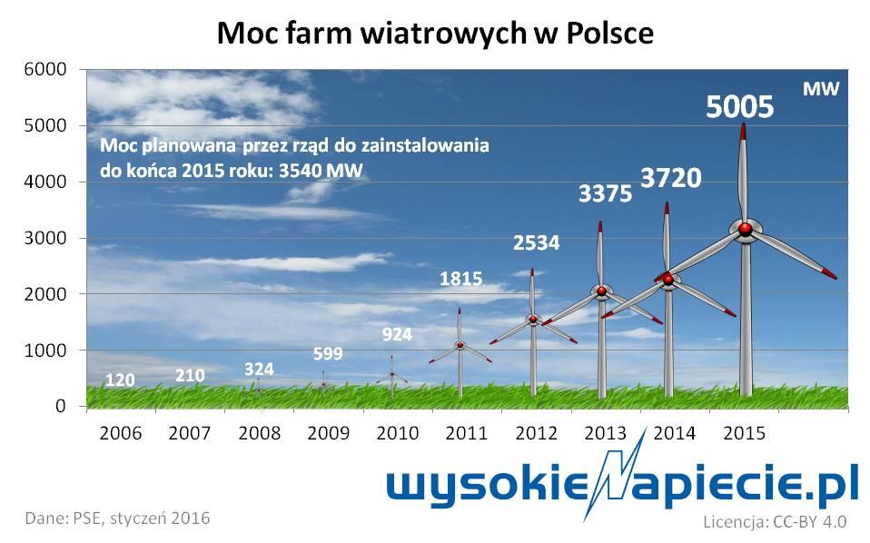 Ponad 5000 MW mocy farm wiatrowych w Polsce