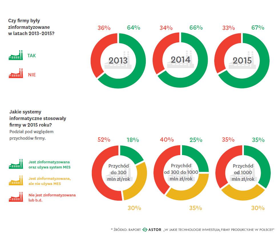 Stopień zautomatyzowania firm produkcyjnych w Polsce