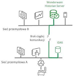 Historian Local pozwala na lokalną historyzację zmiennych z możliwością analizy za pomocą Wonderware Historian Client