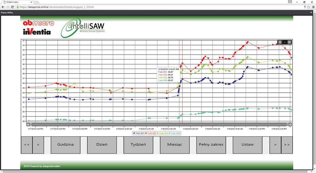 Rys. 3  Wykres temperatur rejestrowanych w trafo