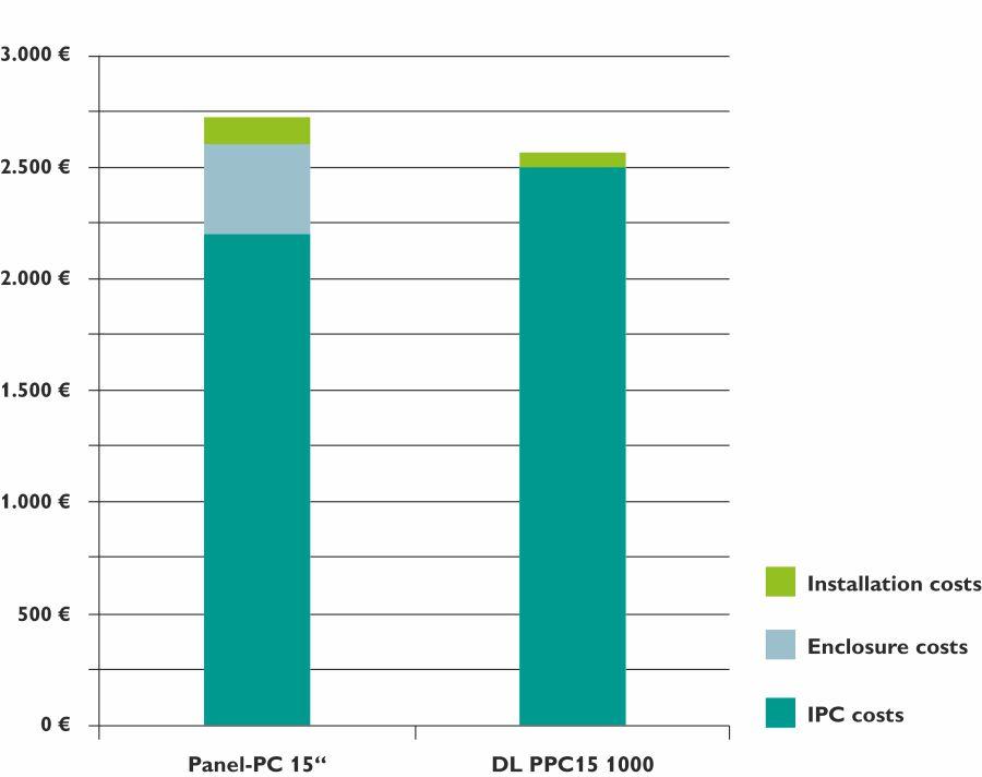 Brak zewnętrznej obudowy oraz związanych z tym kosztów instalacyjnych oznacza, że całkowite koszty ponoszone przez nabywcę są niższe, chociaż przemysłowy komputer DL PPC15 1000 jest droższy niż standardowy komputer panelowy.