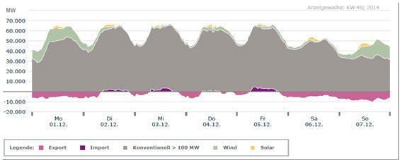 Rys. 2. Przez pięć kolejnych dni w grudniu 2014 r. OZE w Niemczech nie dostarczały energii elektrycznej