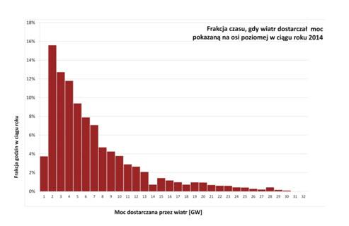 Rys. 3. Frakcja czasu, gdy wiatr dostarczał w 2014 r. w Niemczech moc pokazaną na osi poziomej
