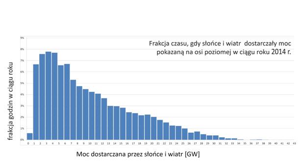 Rys. 5. Godzinowa moc łączna wiatru i słońca w Niemczech w 2014 roku