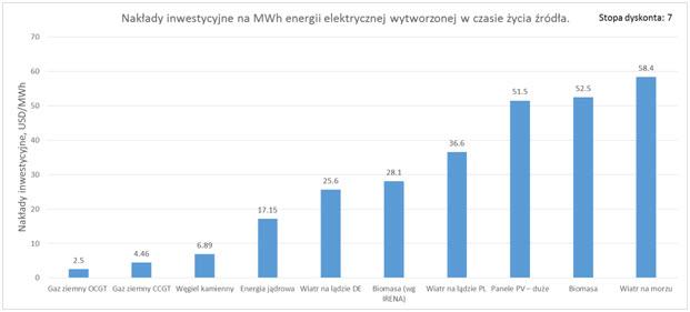 Rys. 7. Nakłady inwestycyjne na MWh energii elektrycznej wytworzonej w okresie użytecznej pracy danego źródła energii.