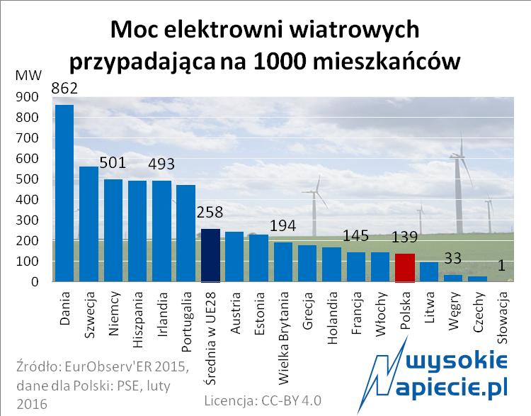 Moc elektrowni wiatrowych na 1000 mieszkańców