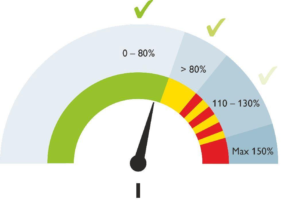Rys 4. Przepływający prąd jest mierzony stale – zakres wskazywany jest kolorami diody LED co wywołuje różne alarmy lub wyłączenia:  Zielony = OK  Żółty = Alarm 80%  Żółty/Czerwony = Przeciążenie  Czerwony = Zwarcie