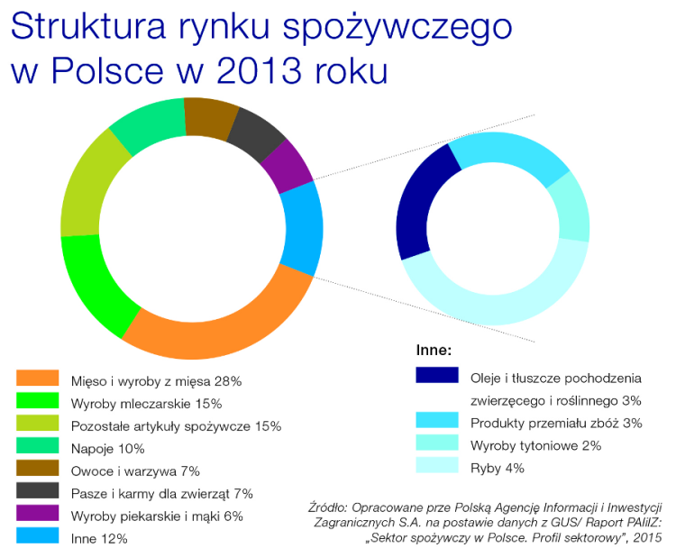 Struktura rynku spożywczego w Polsce 2013