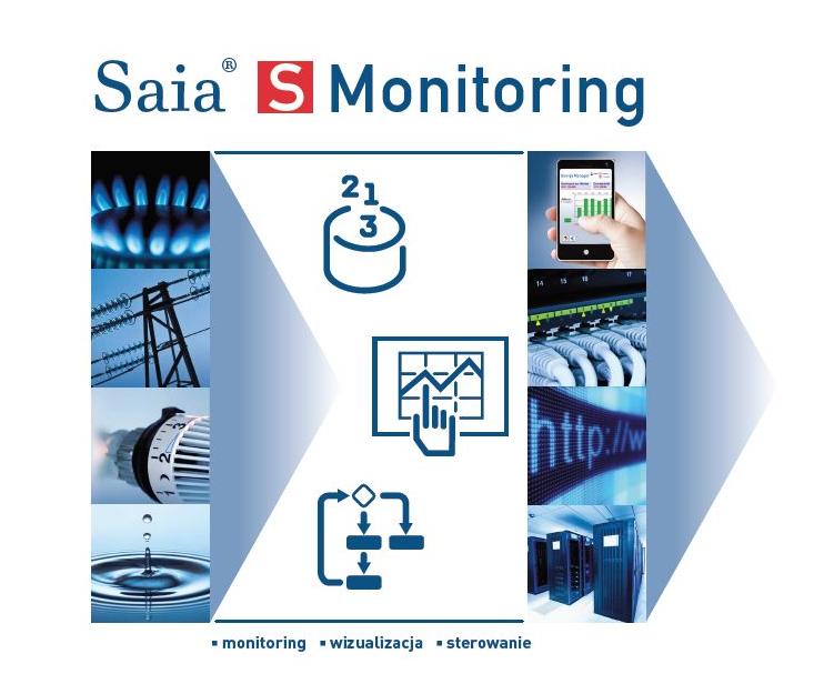 Funkcje aplikacji S-Monitoring