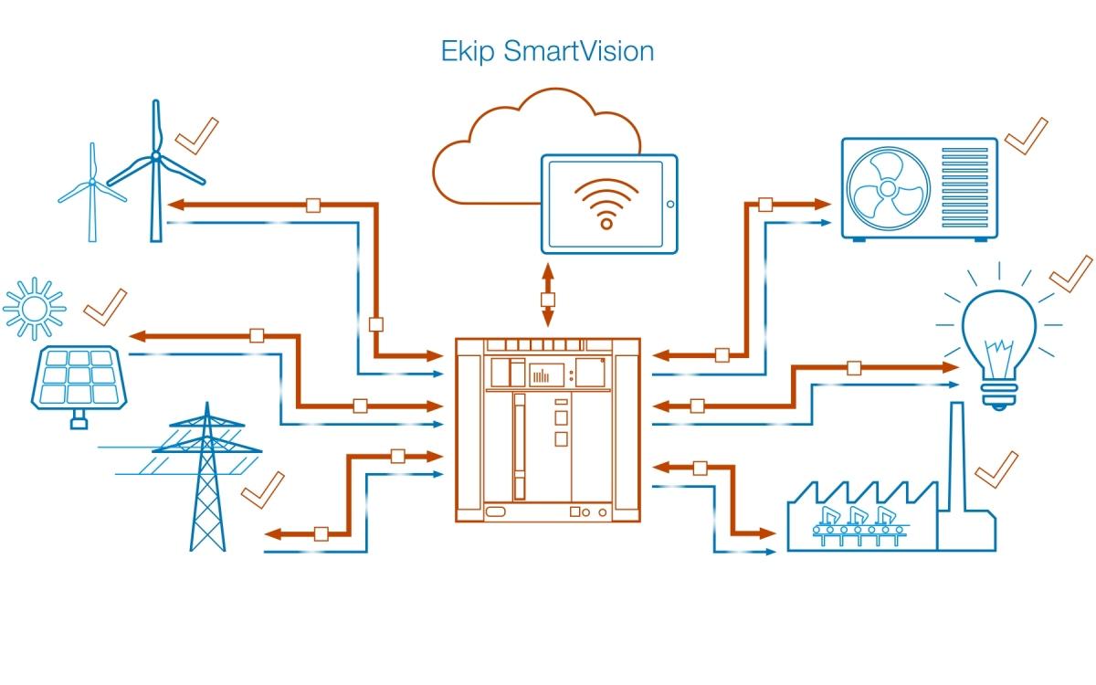 Platforma Ekip SmartVision