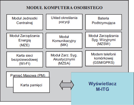 Fig. 1. General block diagram of PDA Module integrated in M-ITG unit
