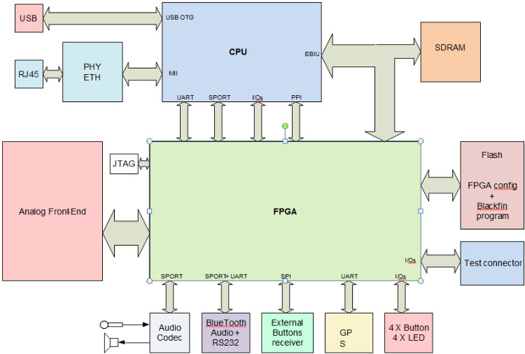 Fig. 2. A block diagram of the prototype of Personal Soldier Radio module