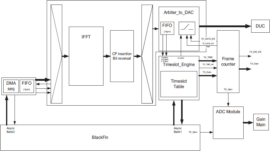 Fig. 3. The data processing in a transmission path