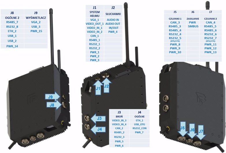 Fig. 5. Modular Integrator to manage the C4I soldier system – designation of the interface's