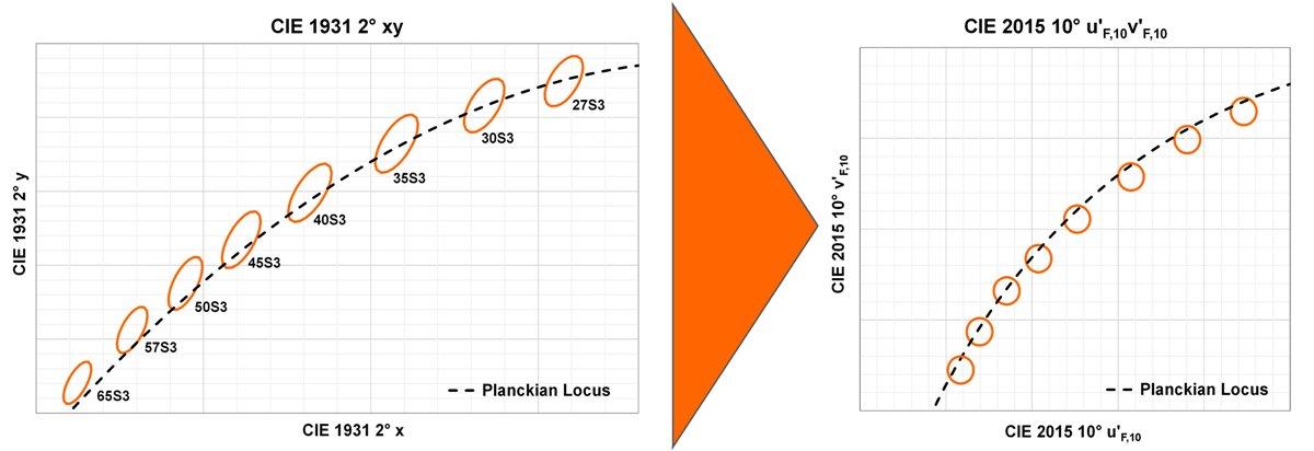 OSRAM_Overview - 3SDCM and 3UNIT TEN° Binning