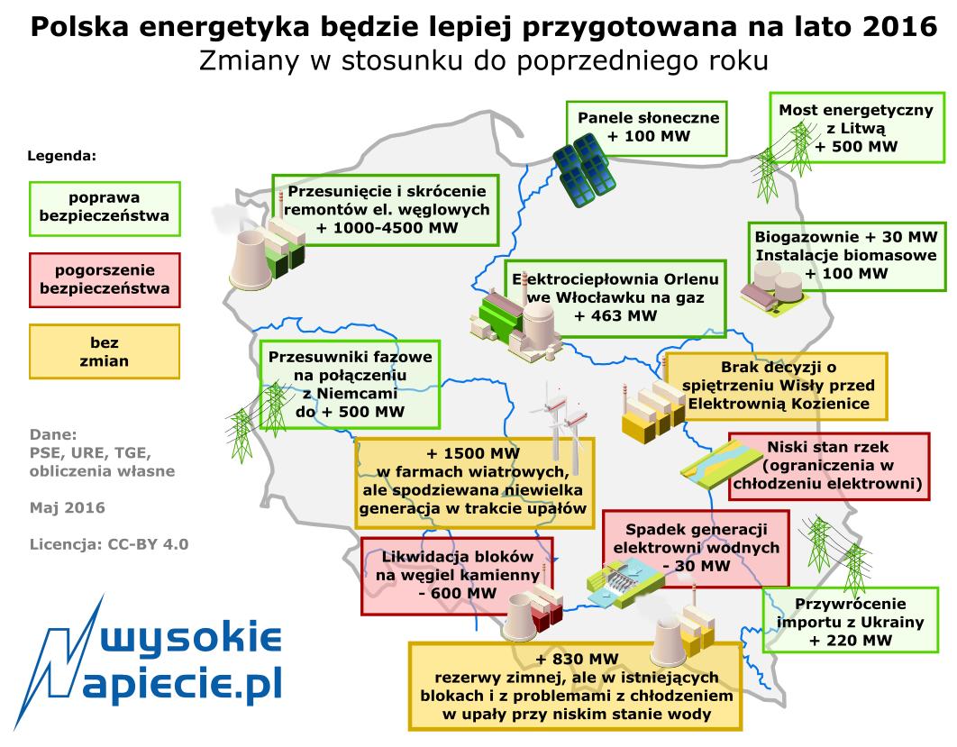 Polska energetyka będzie lepiej przygotowana na lato 2016