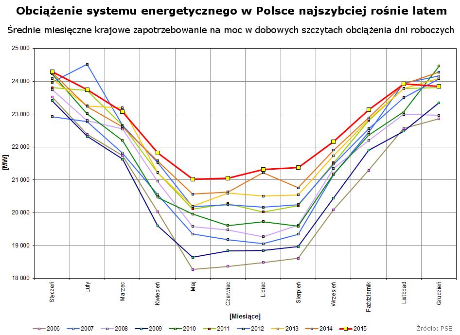 Obciążenie systemu energetycznego najszybciej rośnie latem