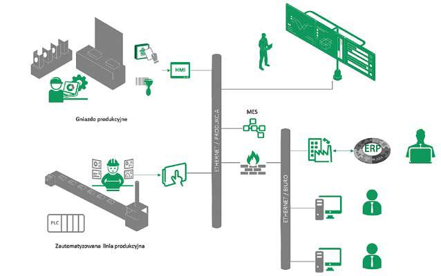 Przykładowy schemat systemu MES w firmie produkcyjnej