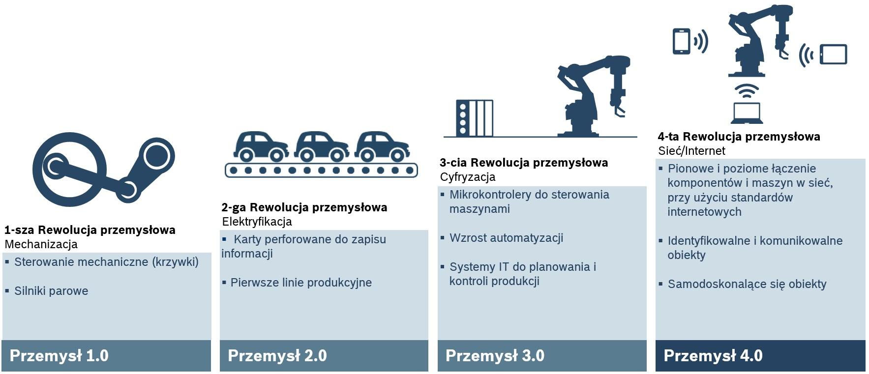 Kroki milowe w zakresie rewolucji przemysłowej