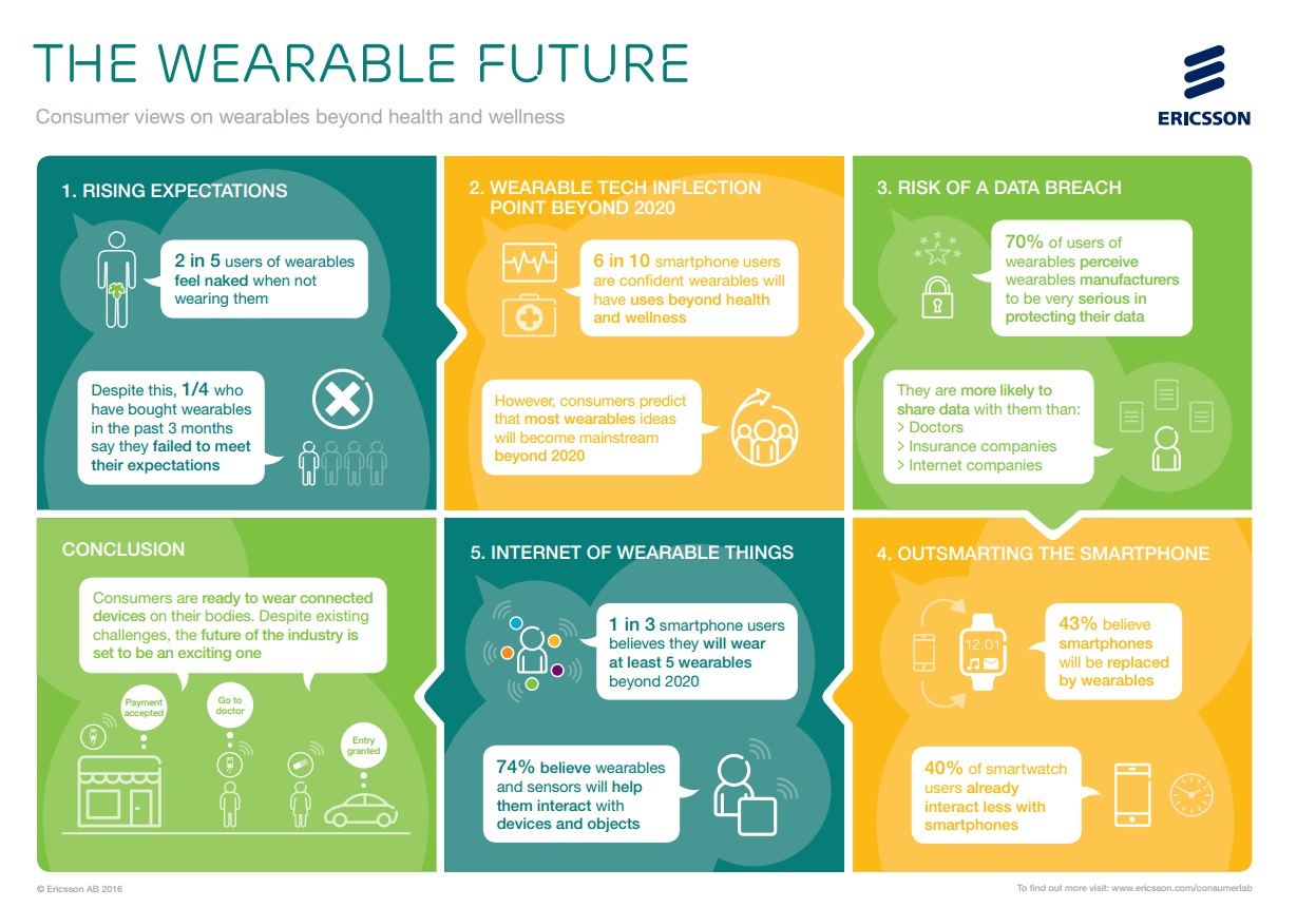 Wearable technology and the internet of things