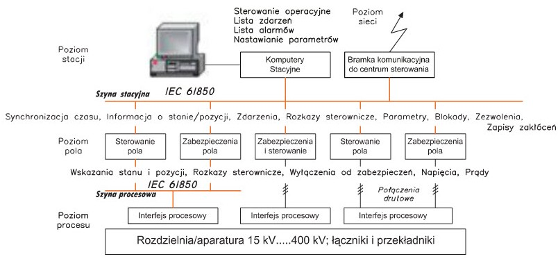 Pic. 1. IEC 61850 at the station: signals and eąuipment