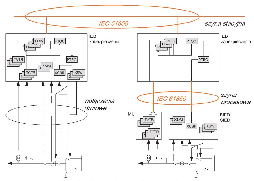 Pic. 3. Example of data modeling: IED of
