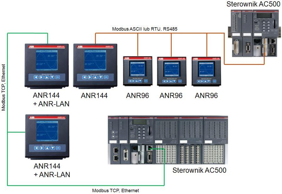 Przykład aplikacji analizatorów ANR i sterowników AC500.