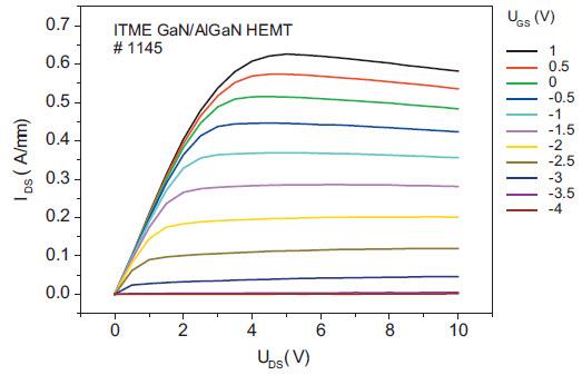 Fig. 3. HEMT output characteristics