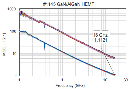 Fig. 7. Estimation of fT ≈ 16 GHz using H21 characteristics for HEMT with S-D distance of 4 μm