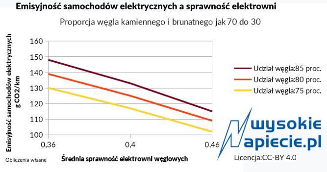 Emisyjność samochodów elektrycznych ładowanych energią z węgla