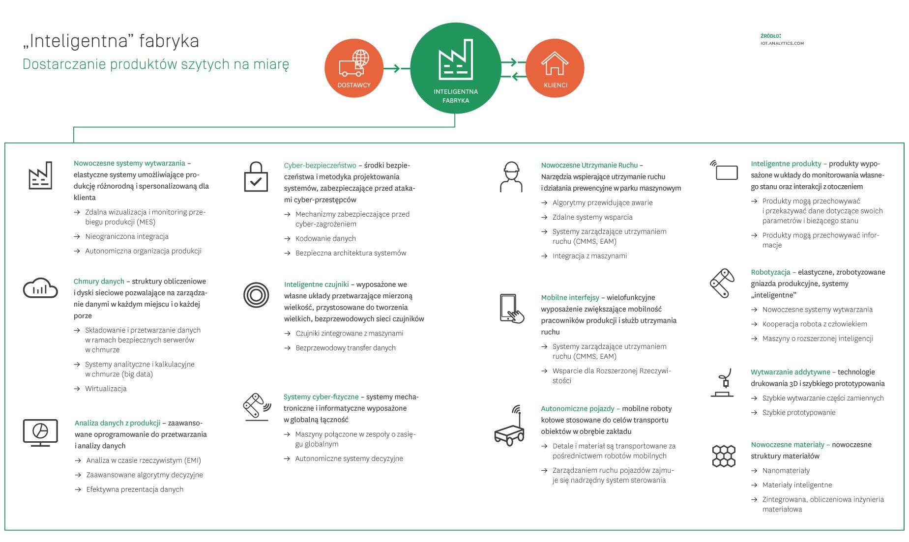 Inteligentne_fabryki_infografika