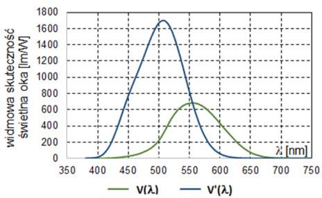 Rys. 1. Widmowa skuteczność świetlna ludzkiego oka w zależności od warunków widzenia, krzywa zielona odpowiada widzeniu fotopowemu, a krzywa niebieska skotopowemu