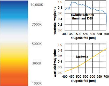 Rys. 3. Rozkłady widmowe iluminantów odniesieniowych oraz barwa promieniowania przy określonej temperaturze barwowej