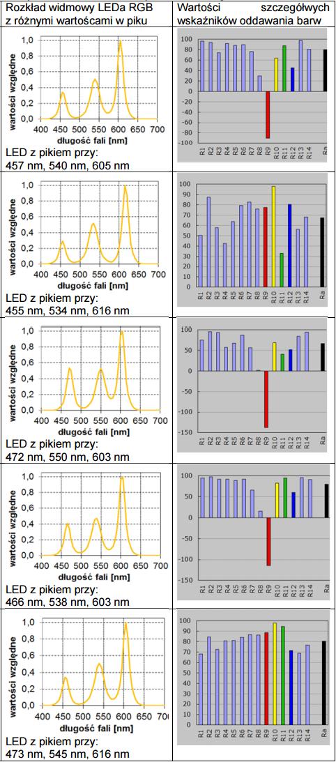 Parametry charakteryzujące LED RGB o Tb = 3300K i różnych rozkładach widmowych emitowanego światła