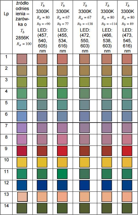 Wygląd testowych próbek barwnych, oświetlanych badanym źródłem światła