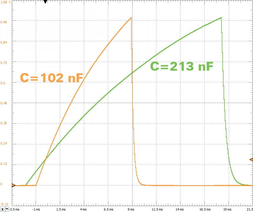 Przykład przebiegu występującego na zaciskach podczas pomiaru dwóch różnych pojemności
