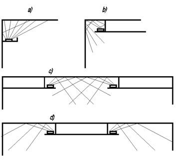 Różne rozwiązania oświetlenia szczelinowego, pośredniego
