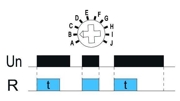 Funkcja B: Załączanie na nastawiony czas