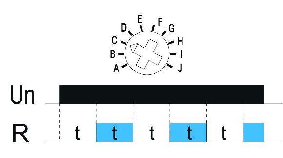 Funkcja C: Praca cykliczna (Start Off)