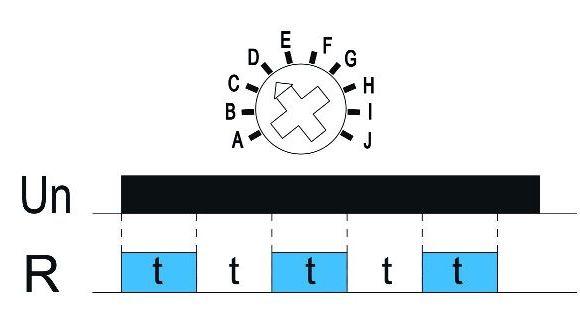 Funkcja D: Praca cykliczna (Start On)