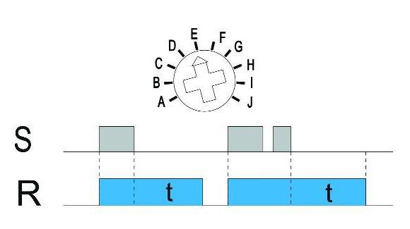 Funkcja E: opóźnienie wyłączenia (wejście sterujące S)