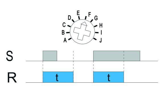 Funkcja F: Załączenie na nastawiony czas aktywowane zwarciem wejścia sterującego S