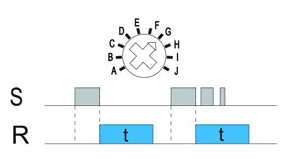 Funkcja G: Załączenie na nastawiony czas aktywowane rozwarciem wejścia sterującego S