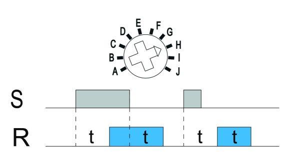 Funkcja H: Opóźnione załączanie/wyłączanie