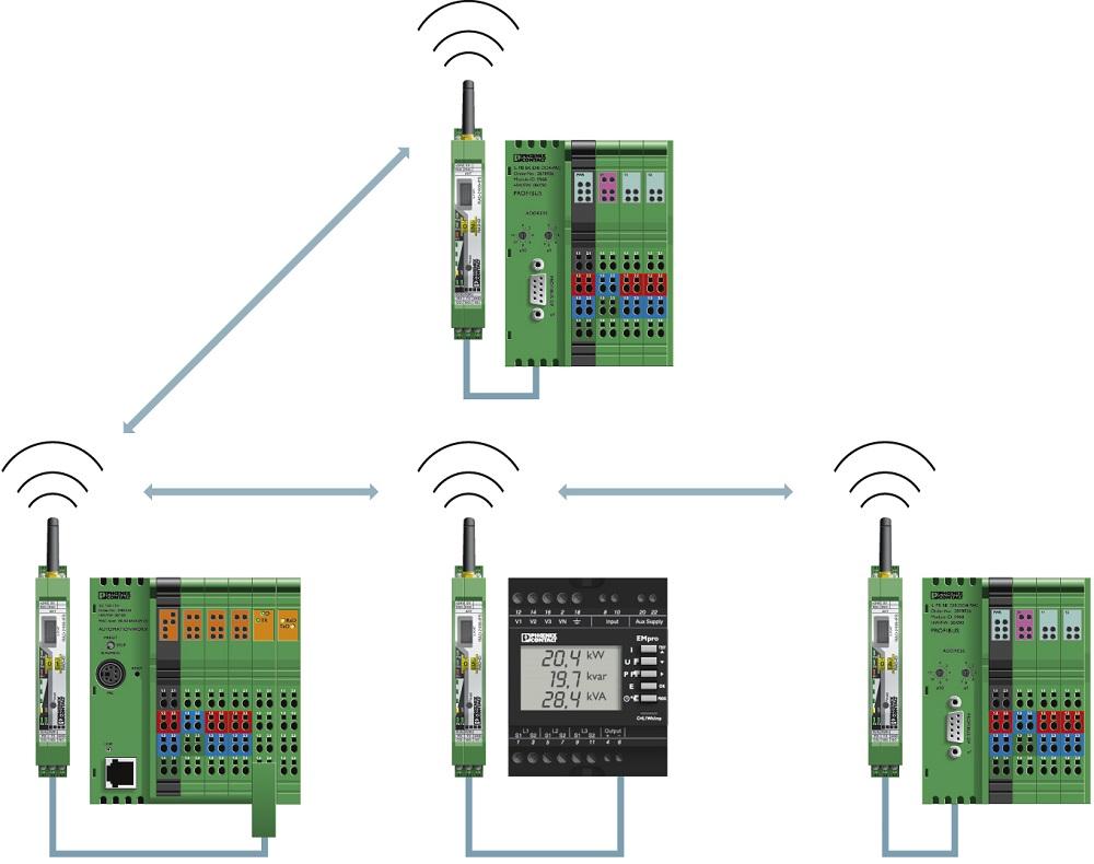 Networking szeregowych systemów kontrolujących.