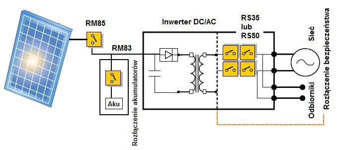 System solarny z generatorem fotowoltaicznym