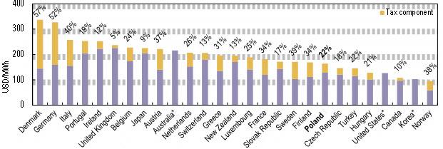 Ceny energii elektrycznej dla gospodarstw domowych w krajach UE w III kwartale 2016 r.